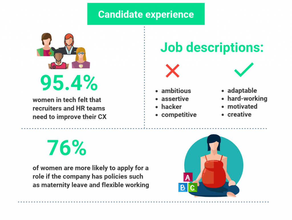Candidate experience, Women in Tech