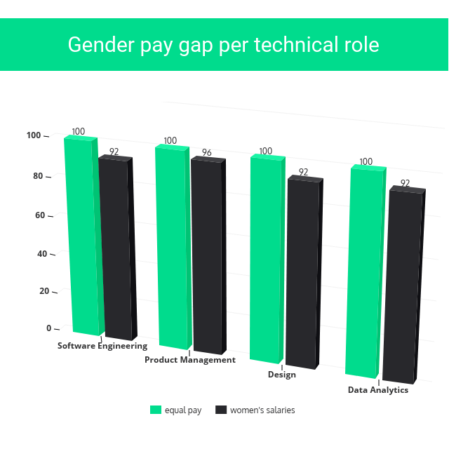 Tech Roles Pay Gap, Women in Tech
